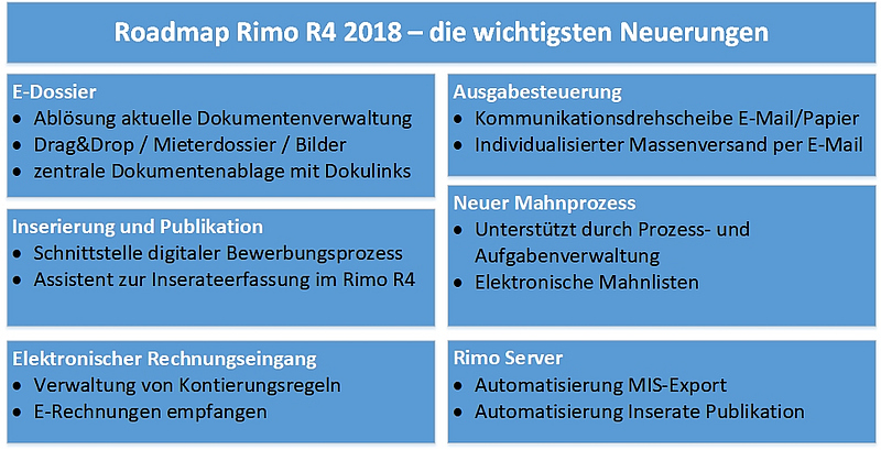 Roadmap 2018 f r rimo r4 fokus digitalisierung for Obituary template for father
